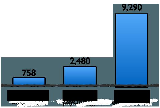 Сравнение количества исследований на различные запросы в Google Scholar