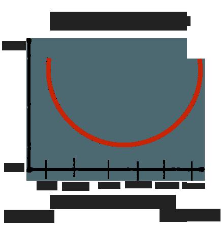 Зависимость уровня возбуждения от длины цветовой волны