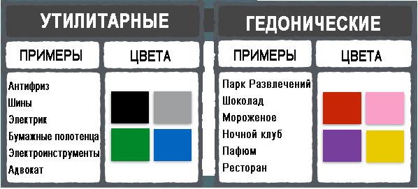 *Утилитарные* и гедонические* цвета
