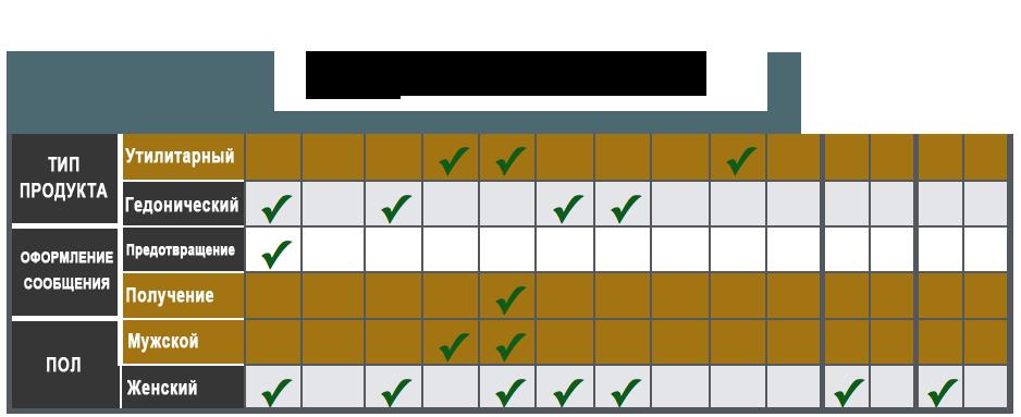 Выдержка №1 из общей таблицы